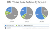 Report: Smartphones overtake handhelds in portable game revenue