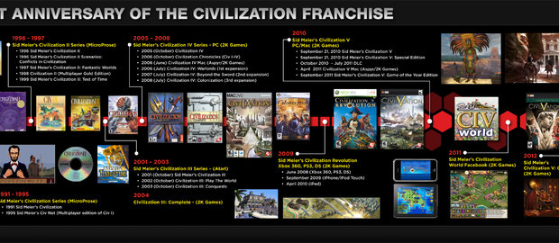 Sid Meier's Civilization News