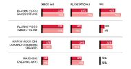 Xbox 360 primarily used for gaming, PS3 used mostly for media